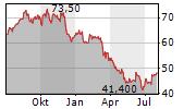 COMMERCE BANCSHARES INC Chart 1 Jahr