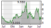COMMERZBANK AG ADR Chart 1 Jahr