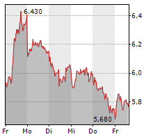 COMMERZBANK AG Chart 1 Jahr