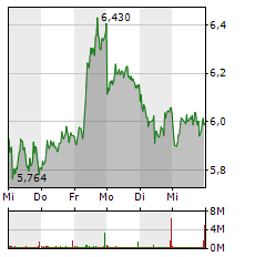 COMMERZBANK Aktie 1-Woche-Intraday-Chart