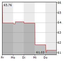 COMMONWEALTH BANK OF AUSTRALIA Chart 1 Jahr