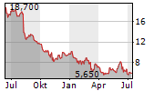 COMMSCOPE HOLDING COMPANY INC Chart 1 Jahr