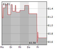 COMPAGNIE DE SAINT-GOBAIN SA Chart 1 Jahr
