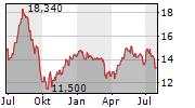 COMPAGNIE DES ALPES SA Chart 1 Jahr