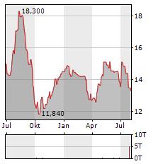 COMPAGNIE DES ALPES Aktie Chart 1 Jahr