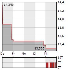 COMPAGNIE DES ALPES Aktie 5-Tage-Chart