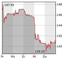 COMPAGNIE FINANCIERE RICHEMONT AG Chart 1 Jahr