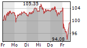 COMPAGNIE FINANCIERE RICHEMONT AG 5-Tage-Chart