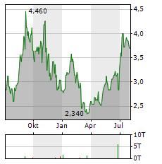 PAO DE ACUCAR Aktie Chart 1 Jahr