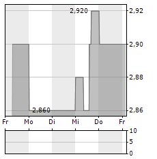 PAO DE ACUCAR Aktie 1-Woche-Intraday-Chart