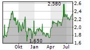 COMPANHIA ENERGETICA DE MINAS GERAIS-CEMIG Chart 1 Jahr