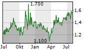 COMPANHIA PARANAENSE DE ENERGIA COPEL SA Chart 1 Jahr