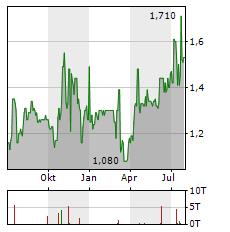 COPEL Aktie Chart 1 Jahr