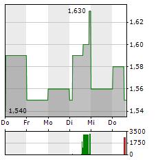 COPEL Aktie 5-Tage-Chart