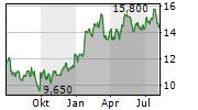 COMPANIA CERVECERIAS UNIDAS SA ADR Chart 1 Jahr