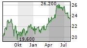 COMPASS GROUP PLC Chart 1 Jahr