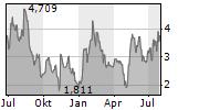 COMPASS INC Chart 1 Jahr