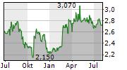 COMPONENTA OYJ Chart 1 Jahr