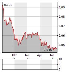 COMPUTIME Aktie Chart 1 Jahr