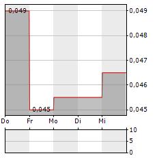 COMPUTIME Aktie 5-Tage-Chart