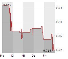 COMSCORE INC Chart 1 Jahr