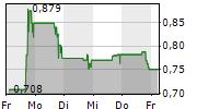 COMSCORE INC 5-Tage-Chart
