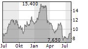 COMTECH TELECOMMUNICATIONS CORP Chart 1 Jahr