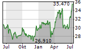 CONAGRA BRANDS INC Chart 1 Jahr