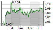 CONCORD NEW ENERGY GROUP LTD Chart 1 Jahr