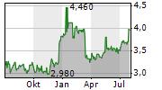 CONCORDIA FINANCIAL GROUP LTD Chart 1 Jahr