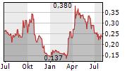 CONDOR GOLD PLC Chart 1 Jahr