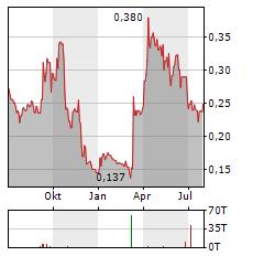 CONDOR GOLD Aktie Chart 1 Jahr