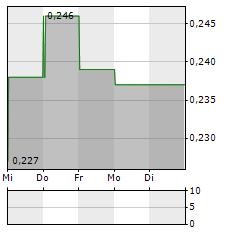 CONDOR GOLD Aktie 5-Tage-Chart