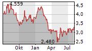 CONDUENT INC Chart 1 Jahr