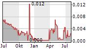 CONFERIZE A/S Chart 1 Jahr