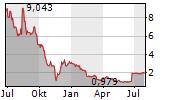 CONFORMIS INC Chart 1 Jahr