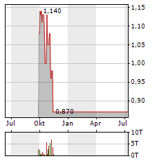 CONFORMIS Aktie Chart 1 Jahr
