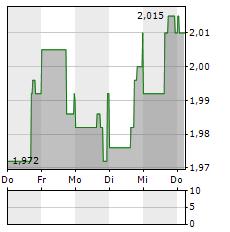 CONFORMIS Aktie 5-Tage-Chart