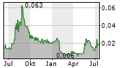 CONICO LTD Chart 1 Jahr