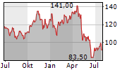 CONMED CORPORATION Chart 1 Jahr