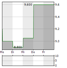 CONNS INC 1-Woche-Intraday-Chart
