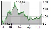 CONOCOPHILLIPS Chart 1 Jahr