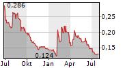 CONROY GOLD & NATURAL RESOURCES PLC Chart 1 Jahr