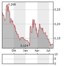 CONROY GOLD & NATURAL RESOURCES Aktie Chart 1 Jahr