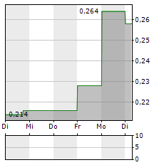 CONROY GOLD & NATURAL RESOURCES Aktie 5-Tage-Chart