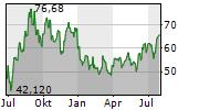 CONSOL ENERGY INC Chart 1 Jahr