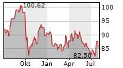 CONSOLIDATED EDISON INC Chart 1 Jahr