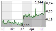 CONSORCIO ARA SAB DE CV Chart 1 Jahr