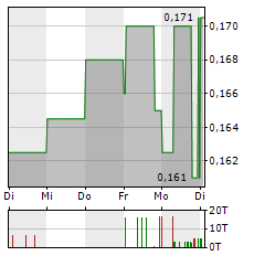 CONSUS REAL ESTATE Aktie 5-Tage-Chart