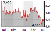 CONTACT ENERGY LIMITED Chart 1 Jahr